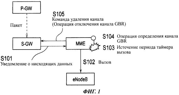 Способ мобильной связи, узел управления мобильностью и коммутатор пакетов