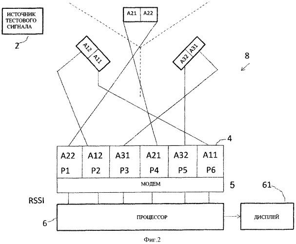 Способ и устройство тестирования базовой станции (варианты), базовая станция и способ определения ее конфигурации