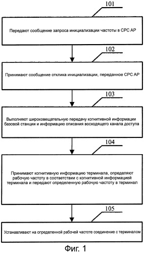 Способ, устройство и система для инициализации когнитивной системы с поддержкой когнитивным пилотным каналом