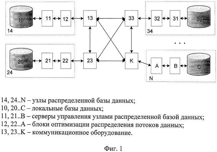 Способ репликации информации в распределенных базах данных с конкурентным распределением потоков