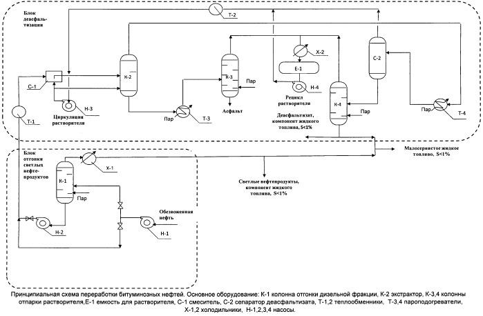 Способ переработки битуминозных нефтей