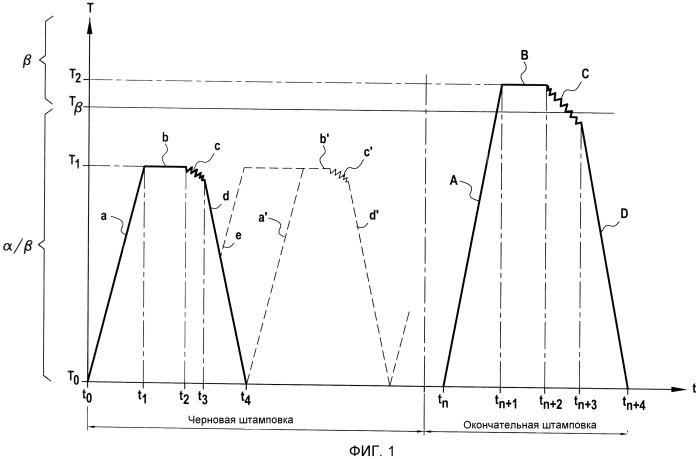 Способ ковки термомеханической детали, выполненной из титанового сплава