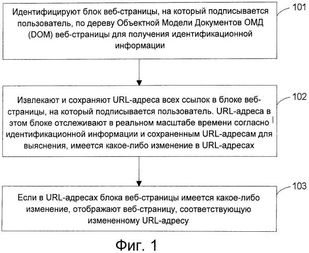 Способ и устройство подписки на информацию с веб-страницы