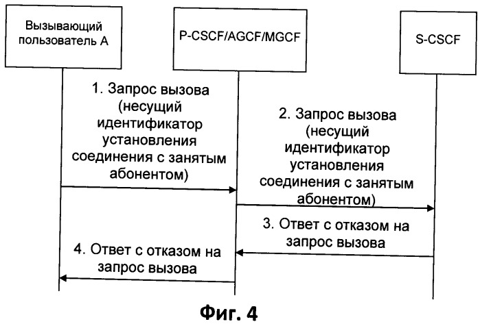 Способ и устройство для фильтрации идентификатора установления соединения с занятым абонентом, исходящего от злонамеренного пользователя, и сетевое устройство вызывающей стороны для осуществления способа