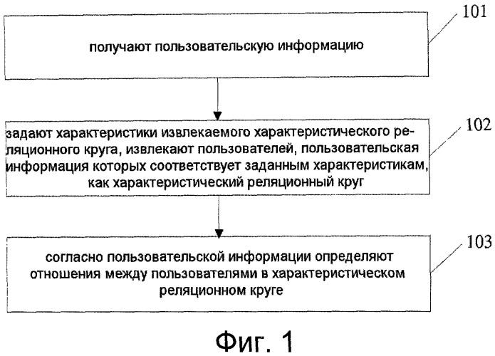 Способ и устройство для извлечения характеристического реляционного круга из сети
