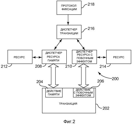 Обработка транзакций для действий с побочным эффектом в транзакционной памяти