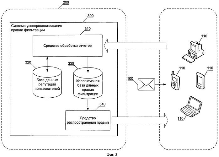 Система и способ оценки пользователей для фильтрации сообщений