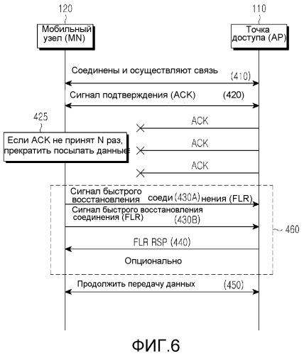 Способы и устройство для быстрого и энергоэффективного восстановления соединения в системе связи на основе видимого света (vlc)