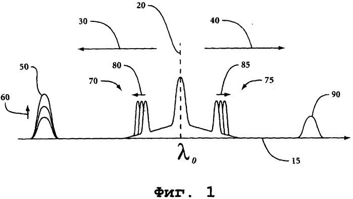 Система на основе вынужденного рассеяния мандельштама-бриллюэна с множеством вбр