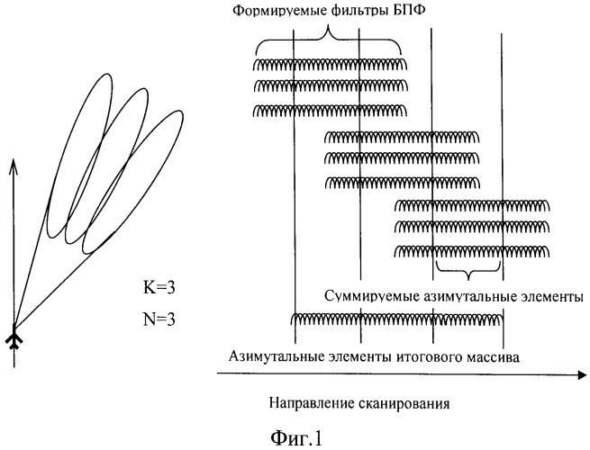 Способ формирования изображения поверхности в радиолокационной станции с синтезированием апертуры антенны
