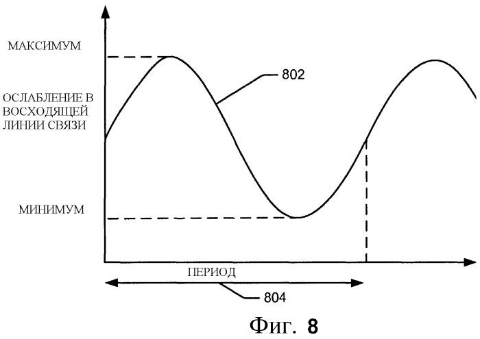Управление взаимными помехами, используя профили мощности и ослабления сигнала