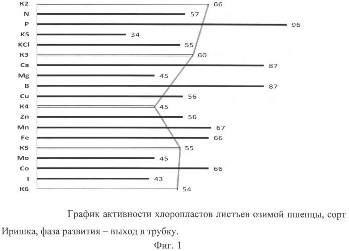 Способ диагностики потребности растений в элементах питания с учетом физиологического состояния растений