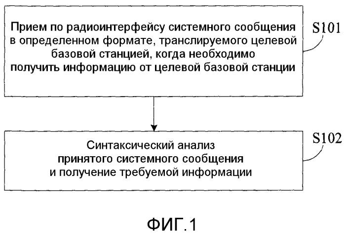 Способ и устройство получения информации от целевой базовой станции