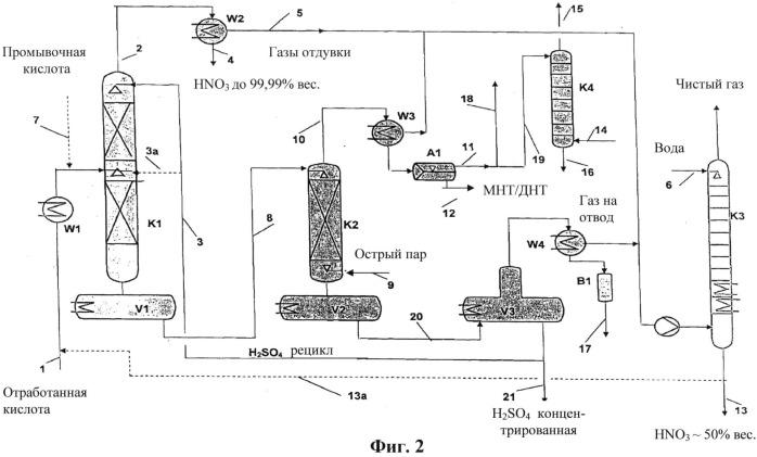 Способ и установка для регенерации отработанной серной кислоты из процессов нитрования