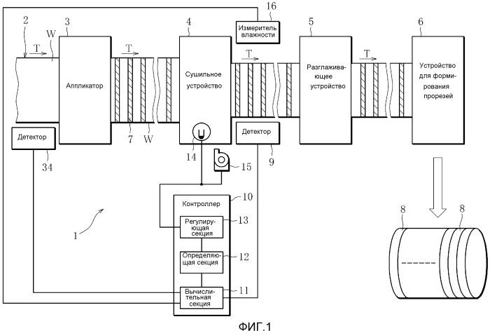 Машина и способ производства слаботлеющего полотна и способ производства слаботлеющей оберточной бумаги, используемой для сигарет