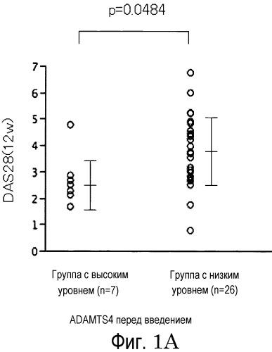 Способ и устройство для предсказания фармакологической эффективности лекартвенного средства на основе гуманизированных антител к тnfα для лечения ревматоидного артрита