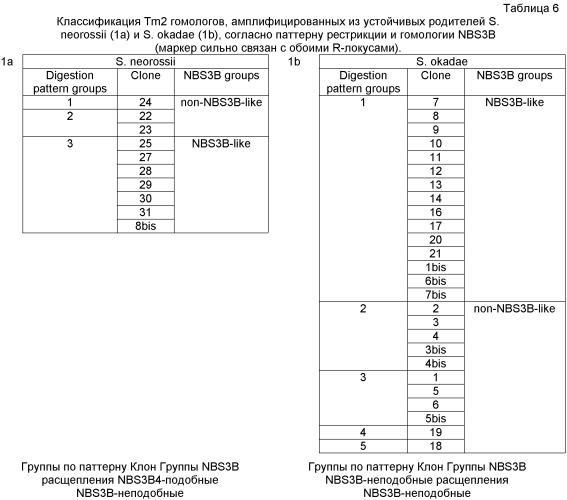 Гены и способы обеспечения устойчивости к фитофторозу пасленовых
