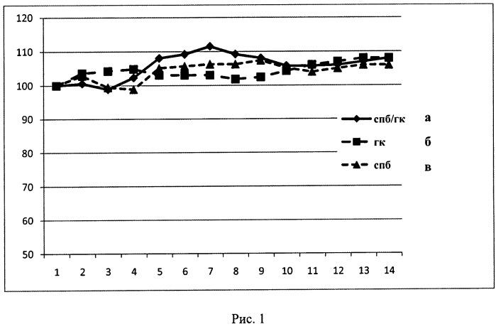 Штамм вируса гриппа а/гонконг/1/68/162/35 (h3n2)-универсальный донор внутренних генов для реассортантов и реассортантные штаммы а/спб/гк/09 (h1n1) и а/нк/astana/6:2/2010 (h5n1), полученные на его основе