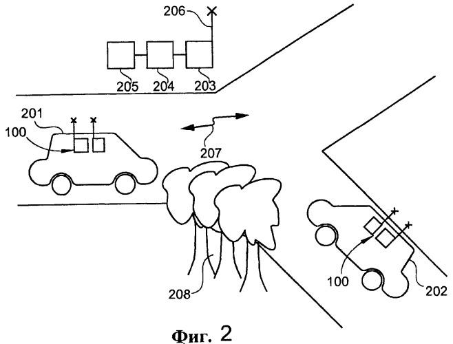 Коммуникационное устройство для автомобиля для беспроводной передачи релевантных для автомобиля данных на другой автомобиль или инфраструктуру, система помощи водителю и автомобиль, включающие указанное коммуникационное устройство и способ передачи релевантных для автомобиля данных на другой автомобиль или инфраструктуру