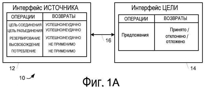 Сеть потока данных