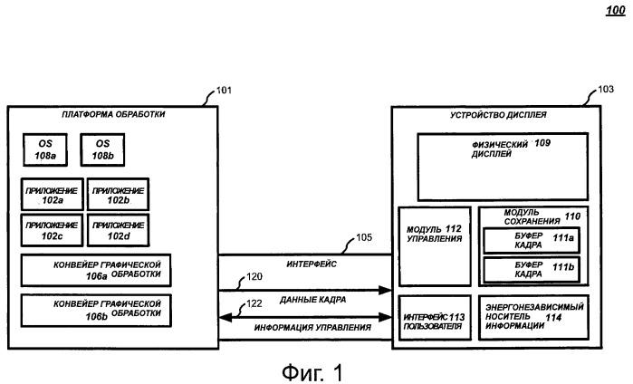 Технологии управления данными отображения