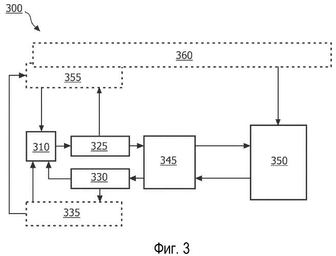 Адаптивное управление скоростью передачи данных