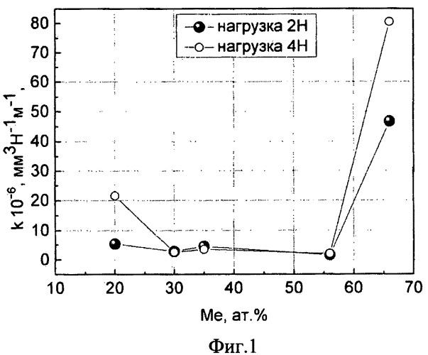 Способ получения наноструктурного покрытия из гранулированного нанокомпозита