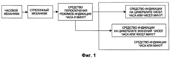 Способ индикации на часах текущего часа и минут текущего часа одной стрелкой и часы с одной стрелкой