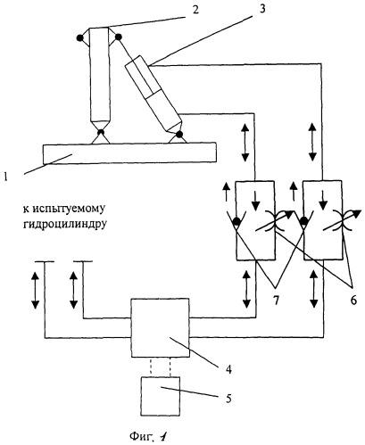 Способ испытания гидроцилиндров на функционирование, ресурс и наработку до отказа