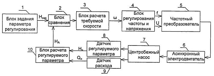 Система управления центробежным насосом