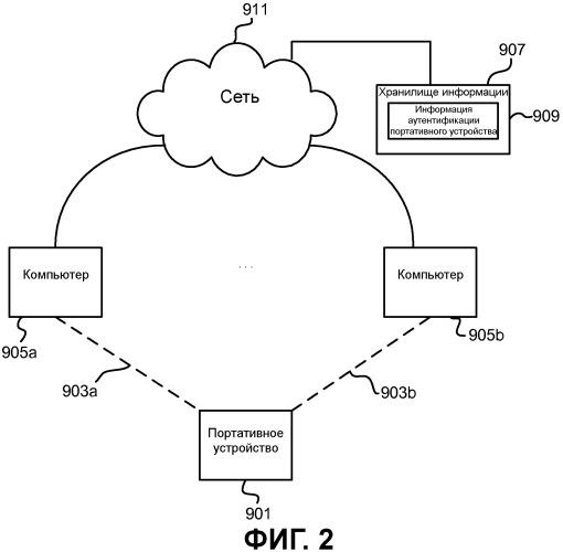 Протокол привязки устройства к станции