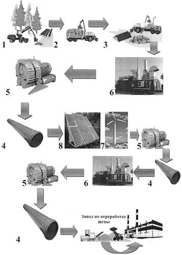 Способ транспортировки щепы с лесосеки до мест ее переработки
