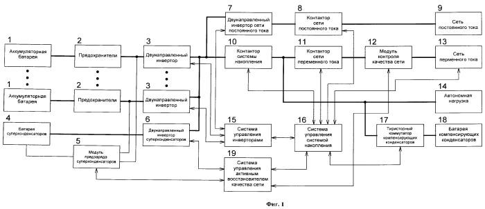 Система накопления электрической энергии на базе аккумуляторных батарей и суперконденсатора с функцией улучшения качества сети