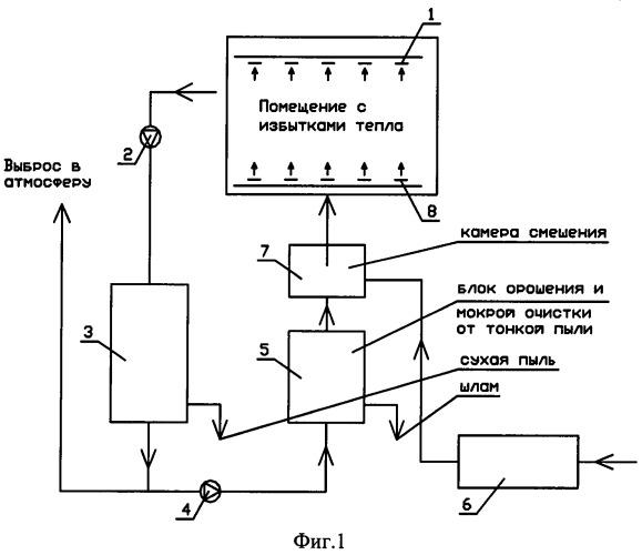 Способ тепловлажностной обработки воздуха с утилизацией тепла
