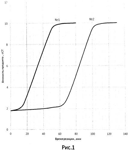 Способ получения олигодиметилсилоксанов
