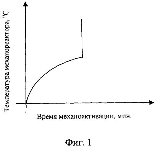 Способ получения дисперсноупрочненной высокоазотистой аустенитной порошковой стали с нанокристаллической структурой