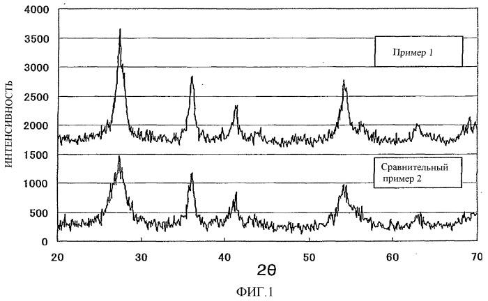 Дисперсия частиц оксида титана со структурой рутила, способ ее получения и ее применение