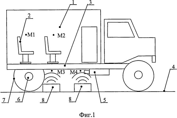 Способ определения акустических характеристик пассажирского салона транспортного средства