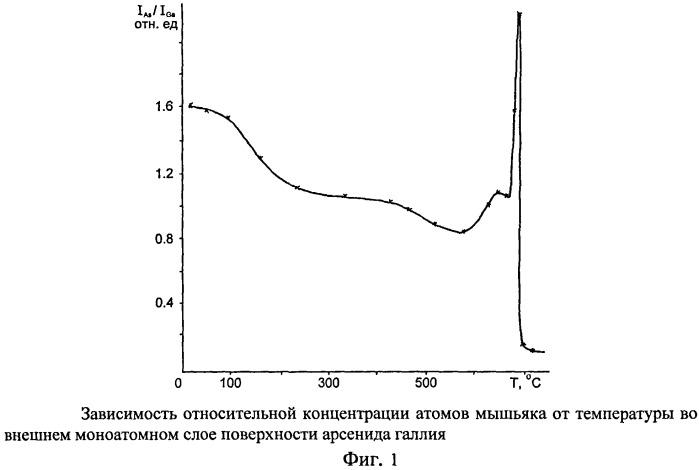 Способ изготовления фотоэмиттера с отрицательным электронным сродством для инфракрасного диапазона