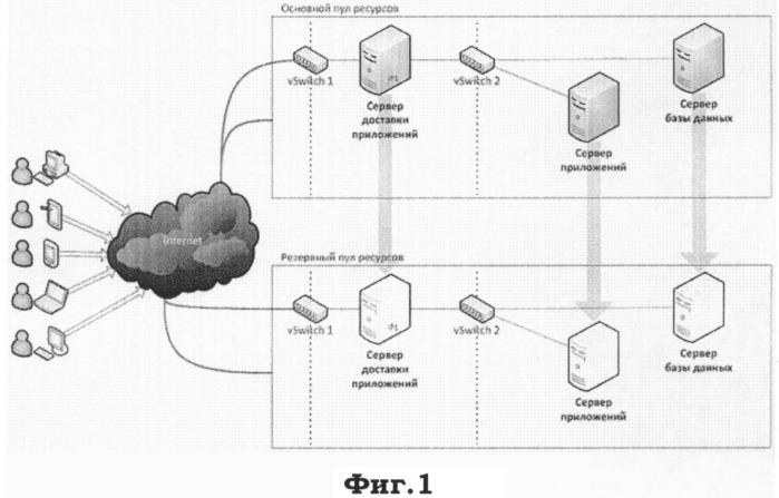 Технологическая платформа интеграции ресурсов сети интернет для проведения федеральных выборов и референдумов