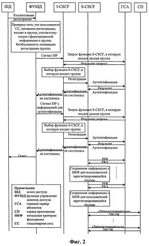 Способ и система для доступа абонентов традиционной стационарной сети к домену ims