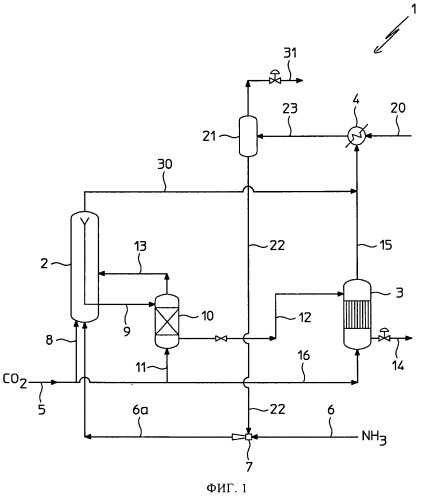 Усовершенствование контура высокого давления для синтеза мочевины