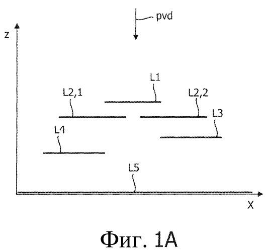 Способ и устройство для предоставления многослойной модели сцены с глубиной и сигнал, содержащий многослойную модель сцены с глубиной