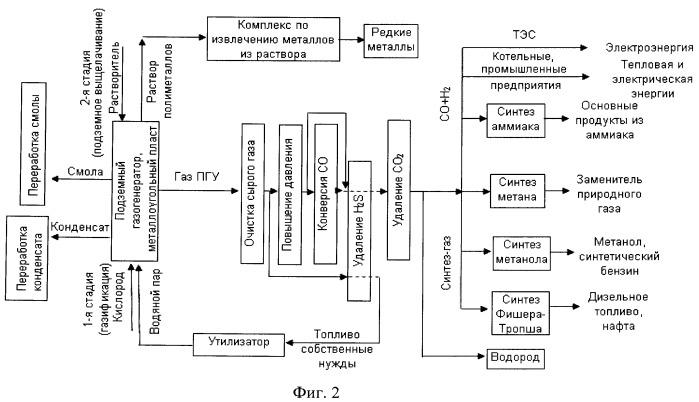 Способ утилизации диоксида углерода (со2)из газа подземной газификации угля (пгу)