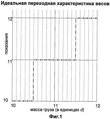 Способ определения погрешности весов с цифровой индикацией