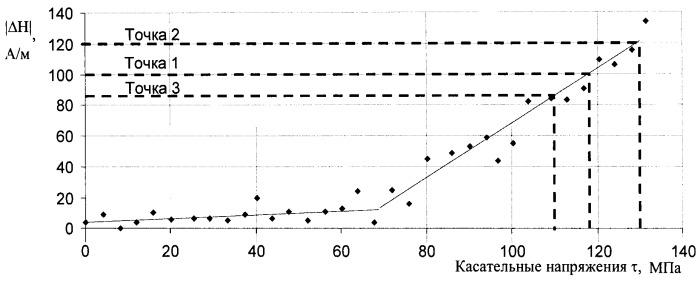 Способ определения касательных напряжений в стальных трубопроводах