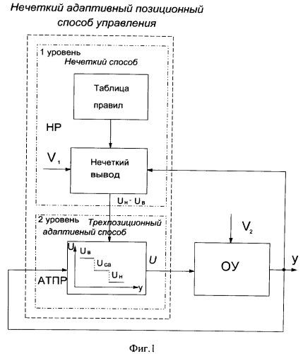 Нечеткий адаптивный позиционный способ автоматического управления объектами с дискретными исполнительными устройствами