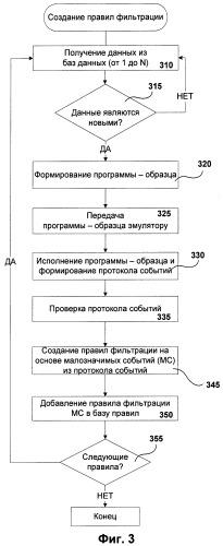 Система и способ создания правил фильтрации незначительных событий для анализа протоколов событий