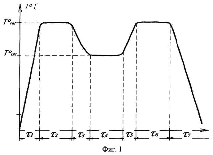 Способ термоциклической диффузии металлических порошков для восстановления изношенных поверхностей бронзовых втулок скольжения