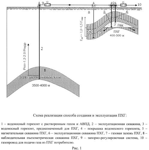 Способ создания и эксплуатации подземного хранилища газа